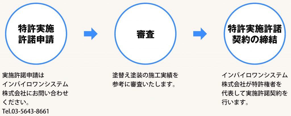 インバイロワン特許